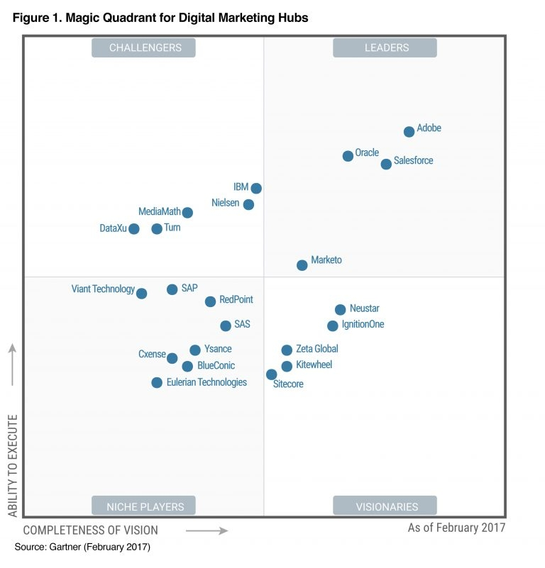 magic quadrant for supply chain planning system of record pdf
